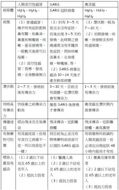 流行性感冒、SARS、禽流感比較圖。資料來源:「杏輝藥品」網站。(作者賈忠偉提供)