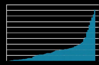 每個矩形代表一天的累計確診數量,最右方的矩形是3月26日的數字 資料來源:香港政府
