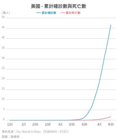 20200416-SMG0034-I01c-防疫專題_單國數據04_美國 - 累計確診數與死亡數.jpg