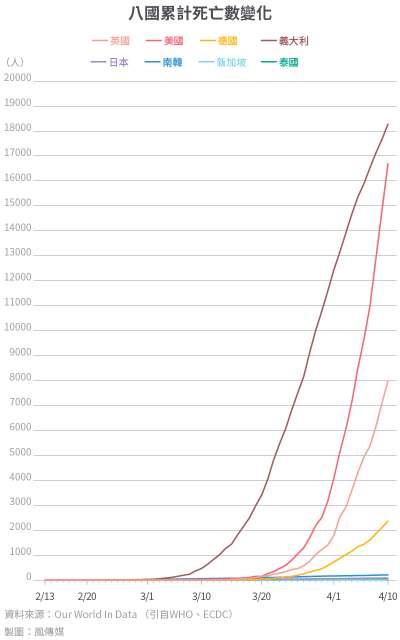 20200416-SMG0034-I01a-防疫專題_多國比較10_八國累計死亡數變化.jpg