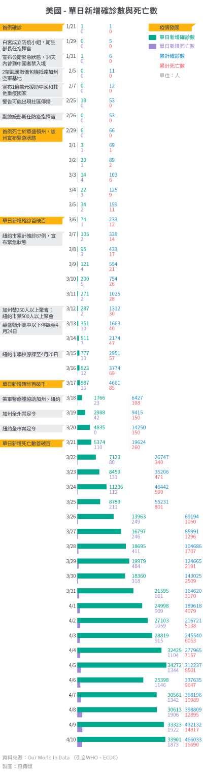 20200421-SMG0034-I01b-防疫專題_單國大事紀03_美國 - 單日新增確診數與死亡數.jpg