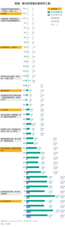 20200421-SMG0034-I01b-防疫專題_單國大事紀01_英國 - 單日新增確診數與死亡數.jpg