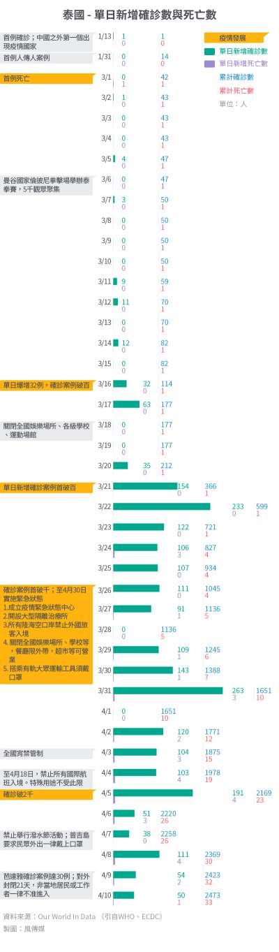 20200421-SMG0034-I01b-防疫專題_單國大事紀15_泰國 - 單日新增確診數與死亡數.jpg
