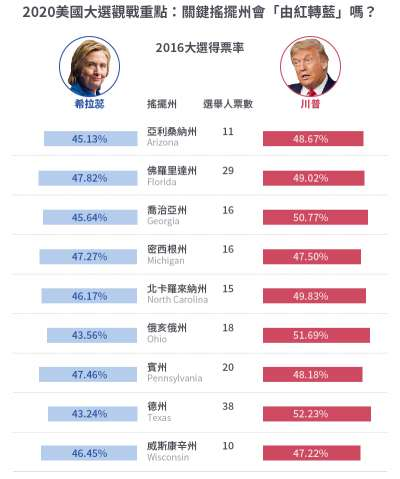 2020美國大選觀戰重點:關鍵搖擺州會「由紅轉藍」嗎?(風傳媒製圖)