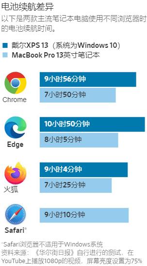 四款瀏覽器的電池續航力比較。(圖/THE WALL STREET JOURNAL)