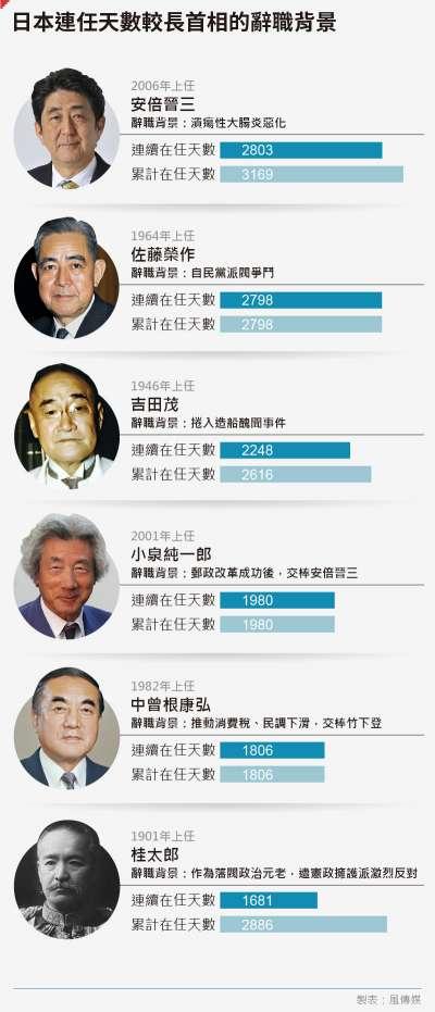 日本首相、安倍晉三辭職、日本連任天數較長首相的辭職背景