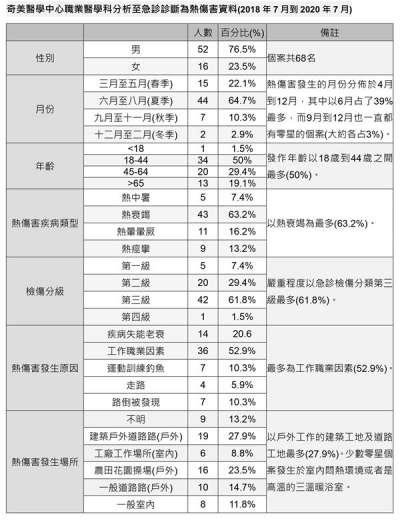 奇美醫學中心職業醫學科分析至急診診斷為熱傷害資料(2018年7月到2020年7月)。(圖/華人健康網提供)