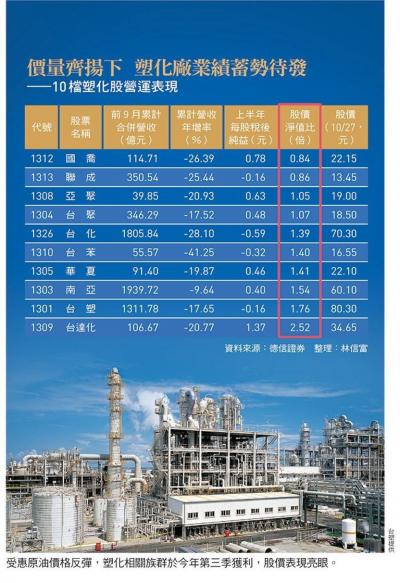 受惠原油價格反彈,塑化相關族群於今年第三季獲利,股價表現亮眼(圖/ 今周刊)