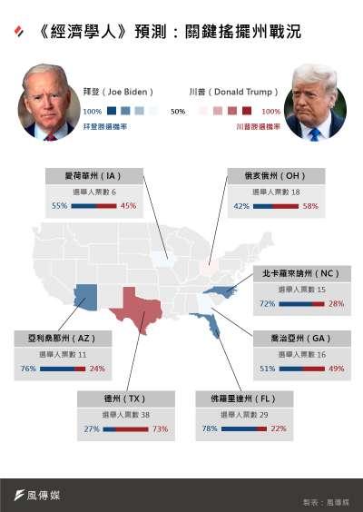 《經濟學人》2020美國總統大選預測:搖擺州戰況。(風傳媒製圖)