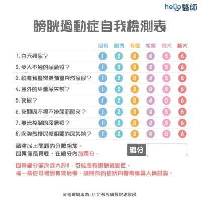 膀胱過動症自我檢測表。(圖/Hello醫師)
