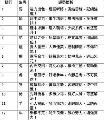 (圖/作者製表)