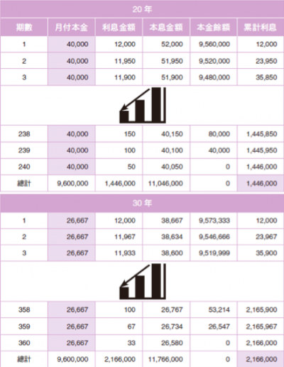 圖表11:本金平均攤比較表。(圖/截自書中)