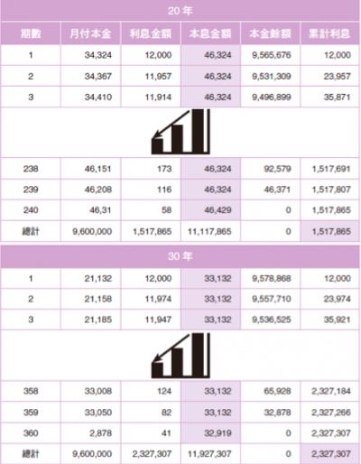 圖表10:本息平均攤比較表。(圖/截自書中)