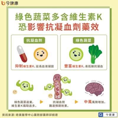 綠色蔬菜多含維生素K,過量影響抗凝血劑效果。(圖/今健康)