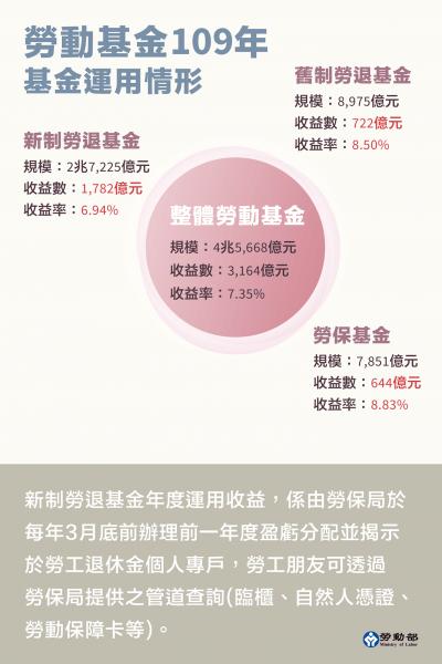 3大勞動基金109年整體績效。(圖/職場熊報提供)
