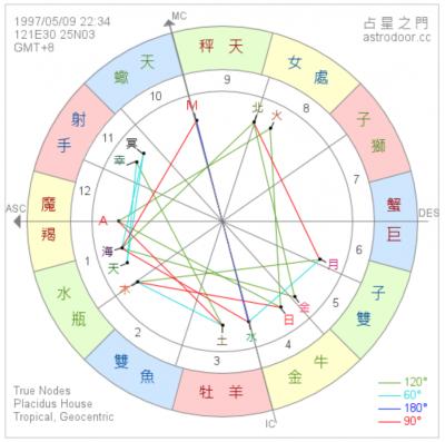 (圖/擷取自占星之門官網)