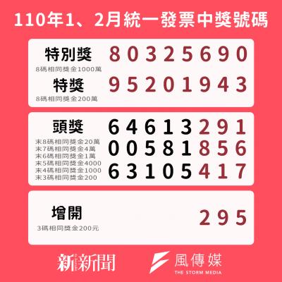 110年1、2月發統一發票中獎號碼。(圖/風傳媒製)