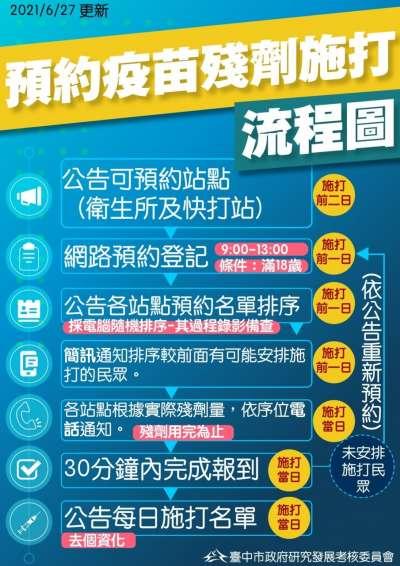 台中市疫苗殘劑預約流程圖(圖/台中市政府提供)