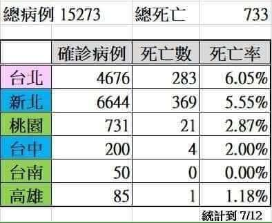 台灣確診、死亡數累計。(圖 / 翻攝自自蘇一峰醫生臉書)