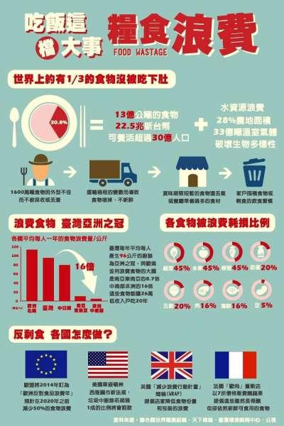 浪費食物的國家台灣為亞洲之冠。 (圖/食力提供)
