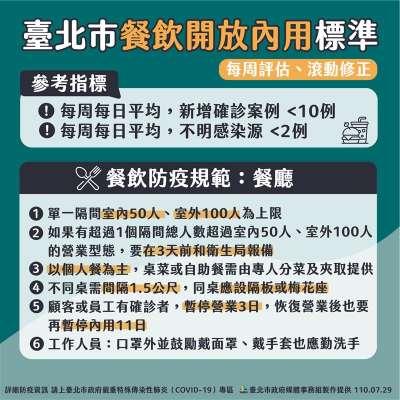 柯文哲於7月29日說明,開放餐飲內用的參考指標以及防疫規範。(圖/北市府提供).jpeg