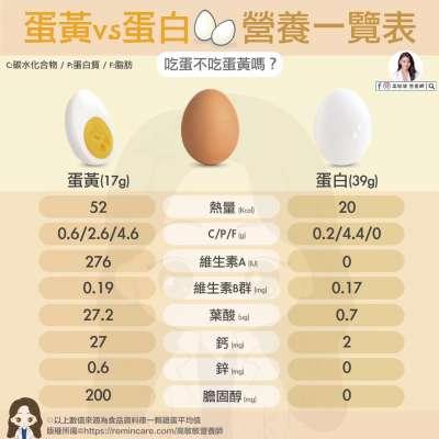蛋黃、蛋白熱量比一比。(圖/取自高敏敏營養師臉書)