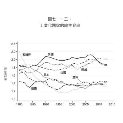 工業化國家的總生育率