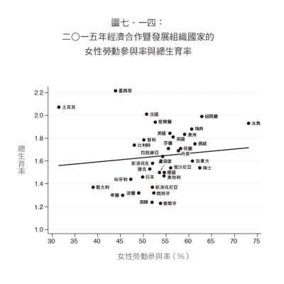 2015年經濟合作暨發展組織國家的女性勞率參與率與總生育率