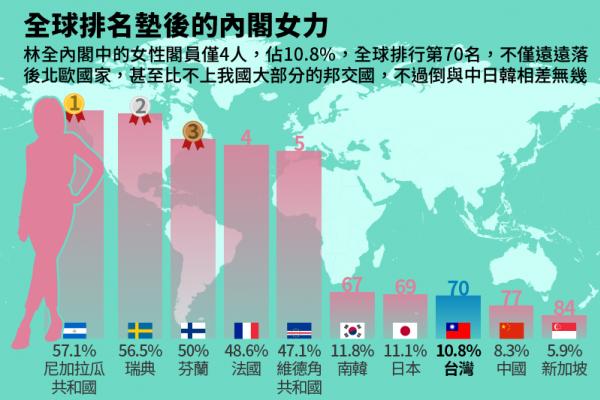 風數據》8成邦交國都贏台灣!林全內閣女性比例 居全球後段班