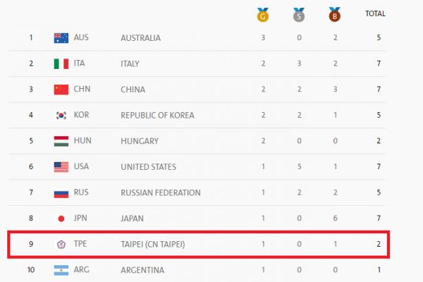 里約奧運》台灣單日奪1金1銅 獎牌排行暫居第9名