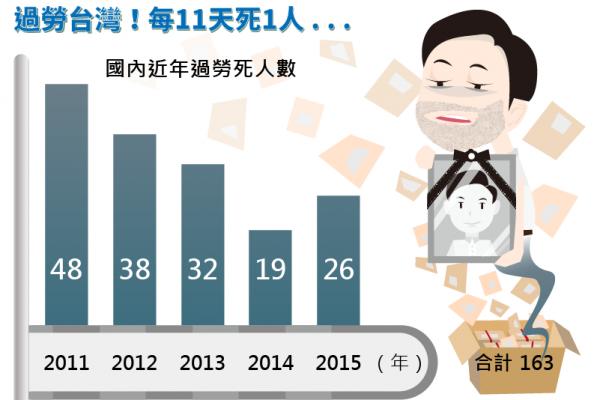風數據》血汗台灣!平均每11天就有1人過勞死