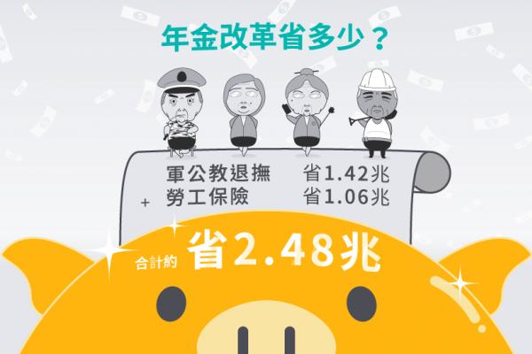 風數據》軍公教勞工年金改革 政府到底省多少?