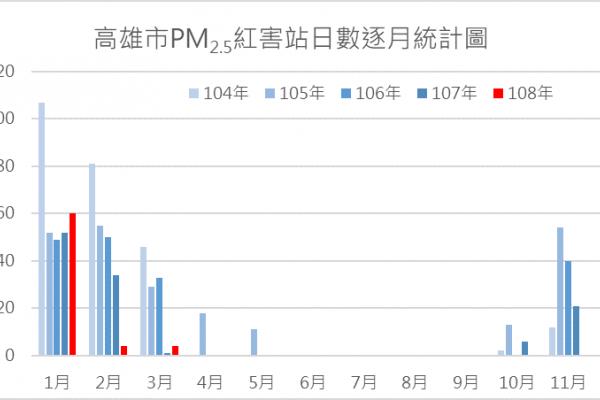 高市全年空品良率76.4% 首創秋冬季節無PM2.5紅害日