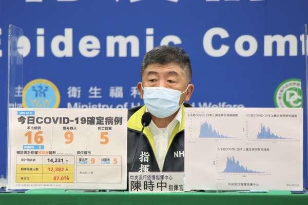 新冠肺炎》新增23例本土確診、2死亡 新北占13例最多
