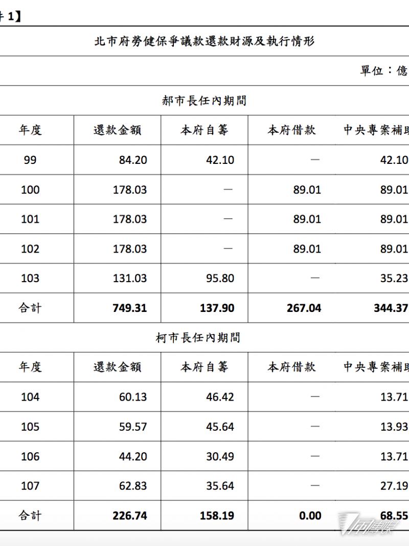 20180904-北市府統計之勞健保爭議款還款財源及執行情形。(台北市政府提供)