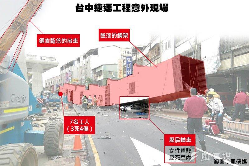 台中捷運意外現場圖。(影像合成:風傳媒)