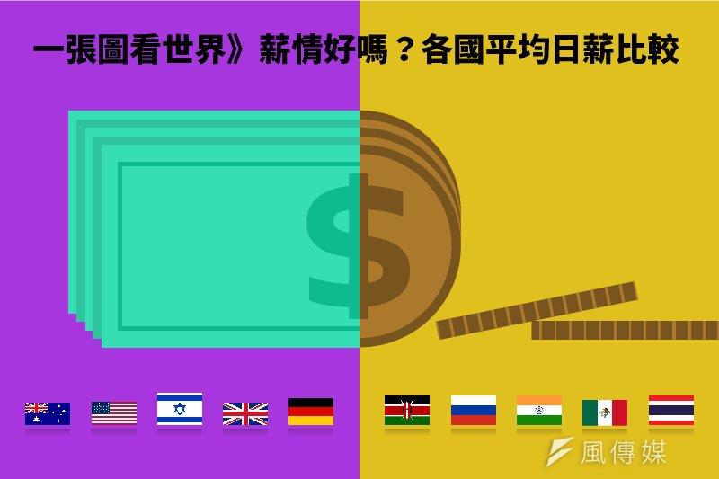 各國平均日薪比較圖。(製圖:風傳媒)