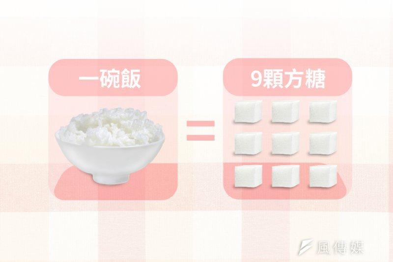 100g白飯含糖量達36g,你每天吃下多少?(風傳媒製圖)