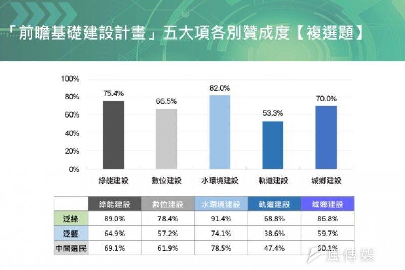 民進黨中央5日公布民調,表示即使連經費花費最大,爭論最多的軌道建設部分,53.3%受訪者表態支持。(民進黨中央提供)