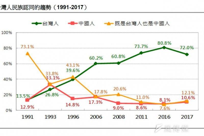 台灣人的民族認同趨勢,台灣人認同雖高達7成2,但已較5月下降8個百分點。(台灣民意基金會提供)