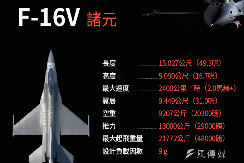 去年11月,就曾傳出國軍高層有意改買66架F-16V戰機,填補F-5型機可能造成的空防漏洞。(資料來源:Lockheed Martin/製圖:風傳媒)