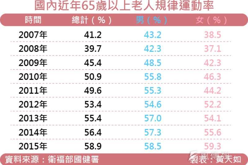 天如專題-20171006-SMG0035-國內近年65歲以上老人規律運動率.jpg
