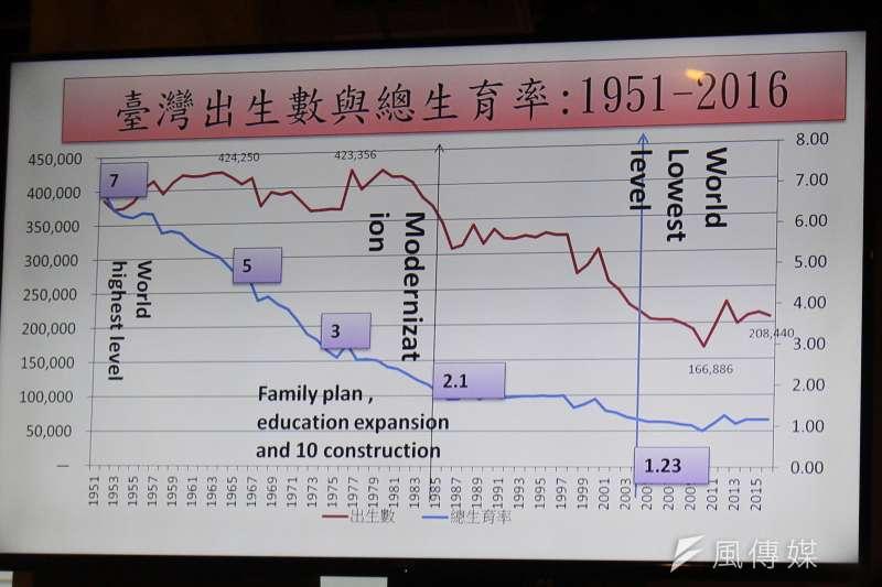 20171216-思沙龍-台大社會系教授薛承泰分析少子化、老年化。(方炳超攝)