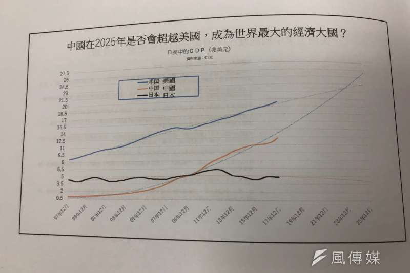根據全球經濟數據庫(CEIC)的資料顯示,中國可能在2025年就會超越美國,成為世界的經濟大國。(黃宇綸攝)