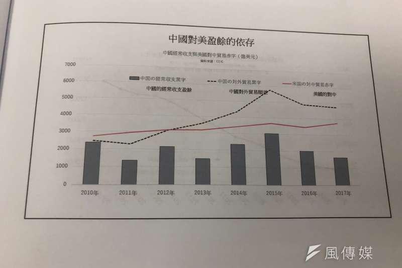 根據全球經濟數據庫(CEIC)的資料顯示,近2年中國國內的經常收支低於2000億美元以下。(黃宇綸攝)