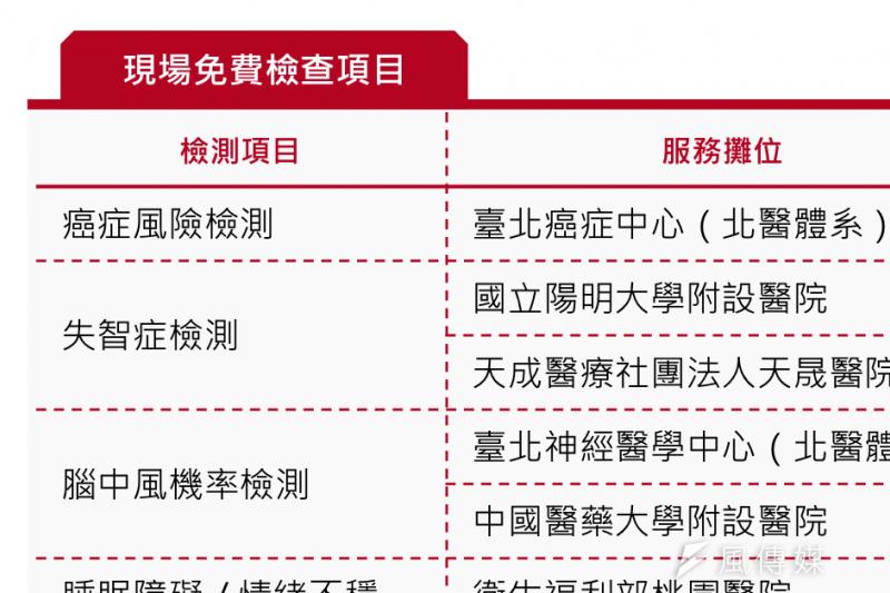 在2018台灣醫療科技展,有多樣免費檢查項目可進行檢測(圖 / 風傳媒)