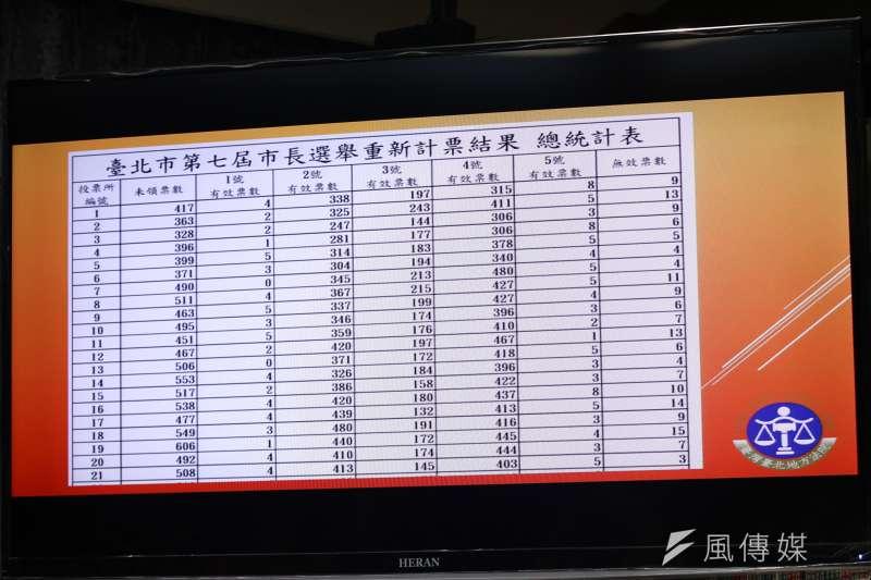 20181213-台北地方法院行政庭長黃柄縉說明台北市長候選人重新計票結果。(蔡親傑攝)