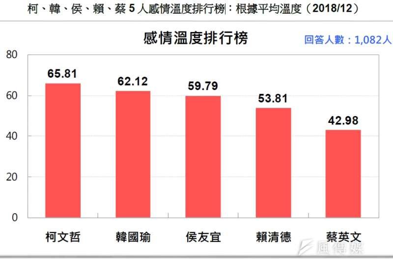 20181223_柯、韓、侯、賴、蔡5 人感情溫度排行榜:根據平均溫度(2018/12)。(台灣民意基金會提供)