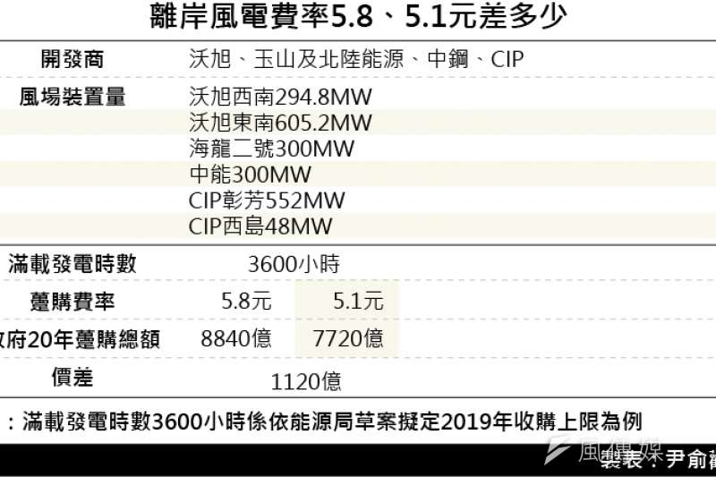 20190102-SMG0035-離岸風電費率5.8、5.1元差多少
