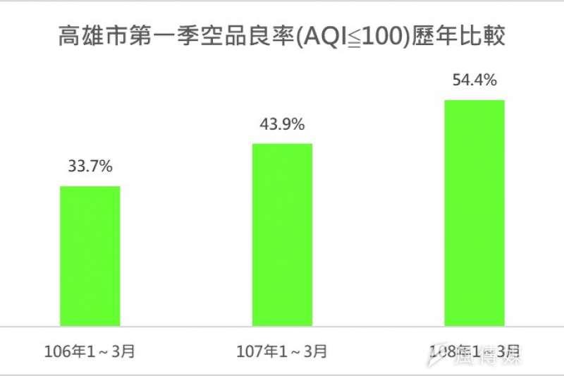 高雄市第一季空品良率(AQI≦100)歷年比較。(圖/徐炳文攝)